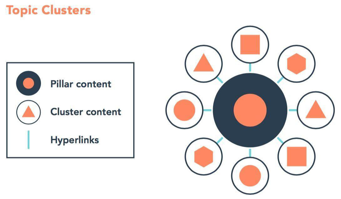 Hubspot Topic Cluster model Envoker