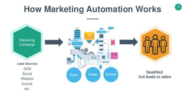 Hoe Marketing Automation werkt?